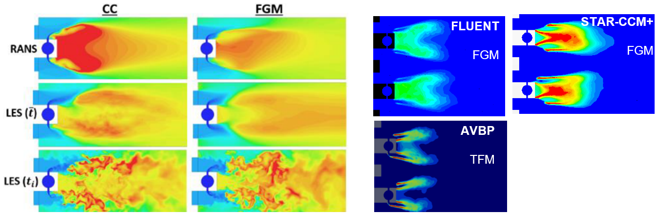Figure 3 Comparison of temperature using detailed chemistry and FGM combustion model (left) Comparison of OH using FLUENT, STAR-CCM+ and AVBP (right)