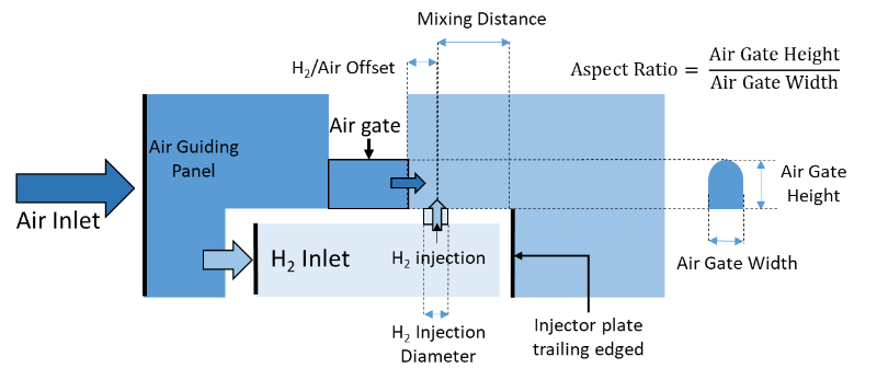 Figure 2 Micromix injector design parameters