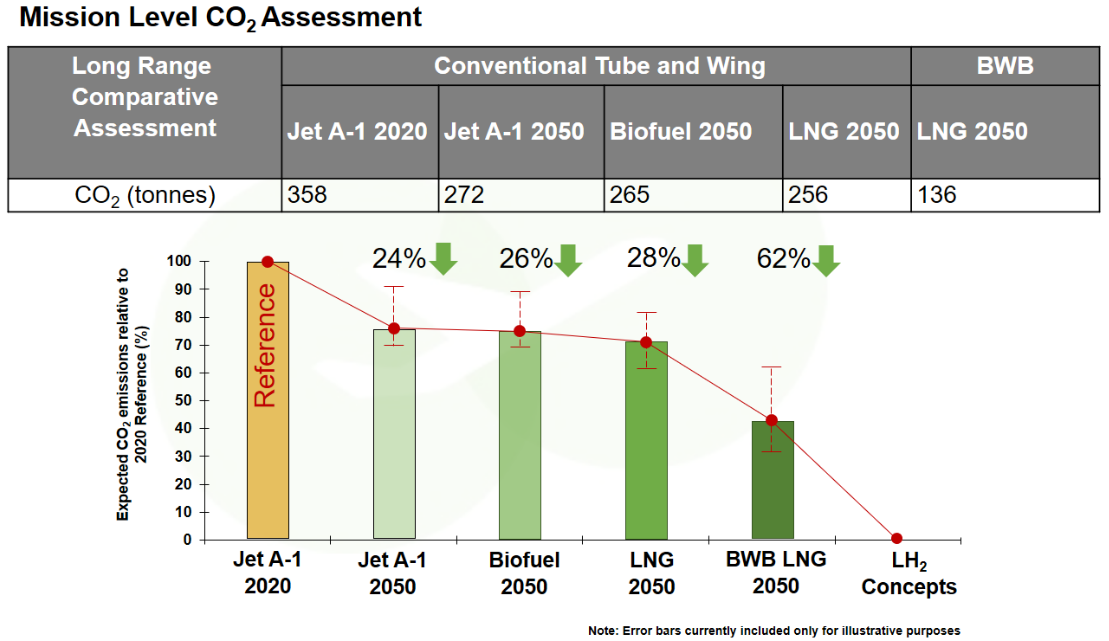 Mission Level CO2 Assessment
