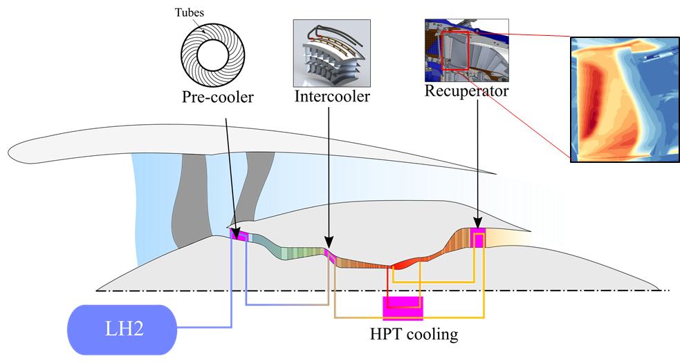 Figure 1: Possible locations for core heat rejection to fuel