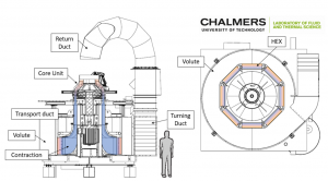 Figure 2: Schematics of Chalmers low-speed 2.5 stage compressor facility